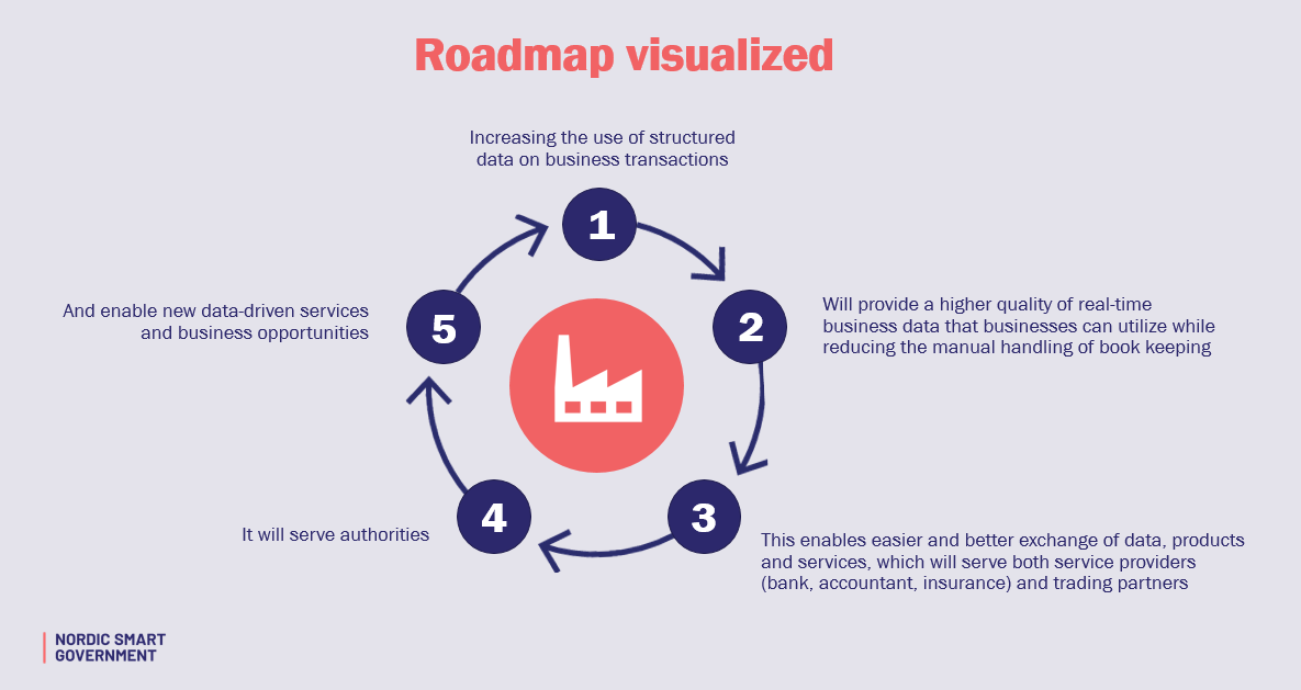 Our roadmap | Nordic Smart Government